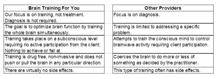 BrainTrainingForYou vs Others