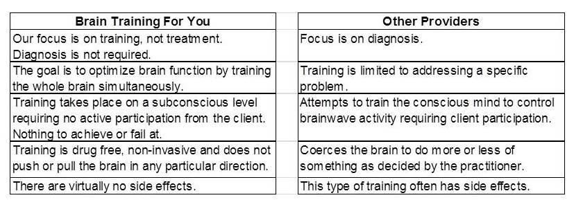 BrainTrainingForYou vs Others